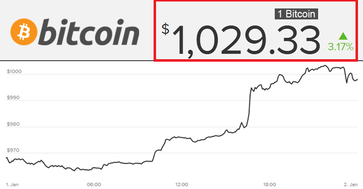 Bitcoin Cost Jumps Above $1000 For First Time In Three Years