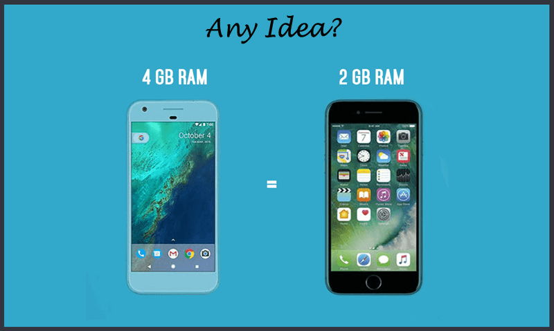 Why Apple iPhone Required Less RAM But Android Having More RAM